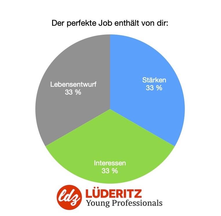Der perfekte Job enthält folgende Komponenten: Stärken, Interessen, Lebensentwurf