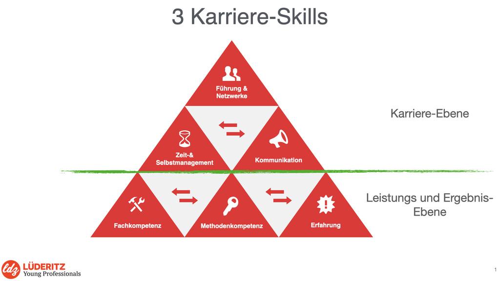 Diese 3 Skills brauchst du für deine Karriere, Karriereberater Düsseldorf